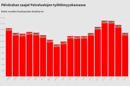 Palvelualojen työttömyys laski viime vuonna: Työttömiä vähiten sitten vuoden 2013