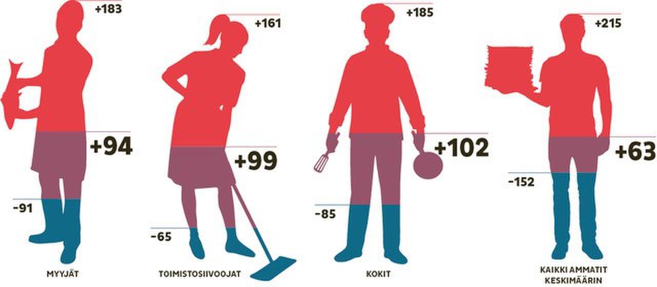 Kuvassa on havainnollistettu ansiotuloverojen ja sosiaalivakuutusmaksujen muutosten vaikutuksia työntekijän nettotuloihin. Vuoden 2017 tulotietoihin perustuvan tarkastelun mukaan suurimpia hyötyjiä olisivat kokit. Kuva: Mika Viitanen