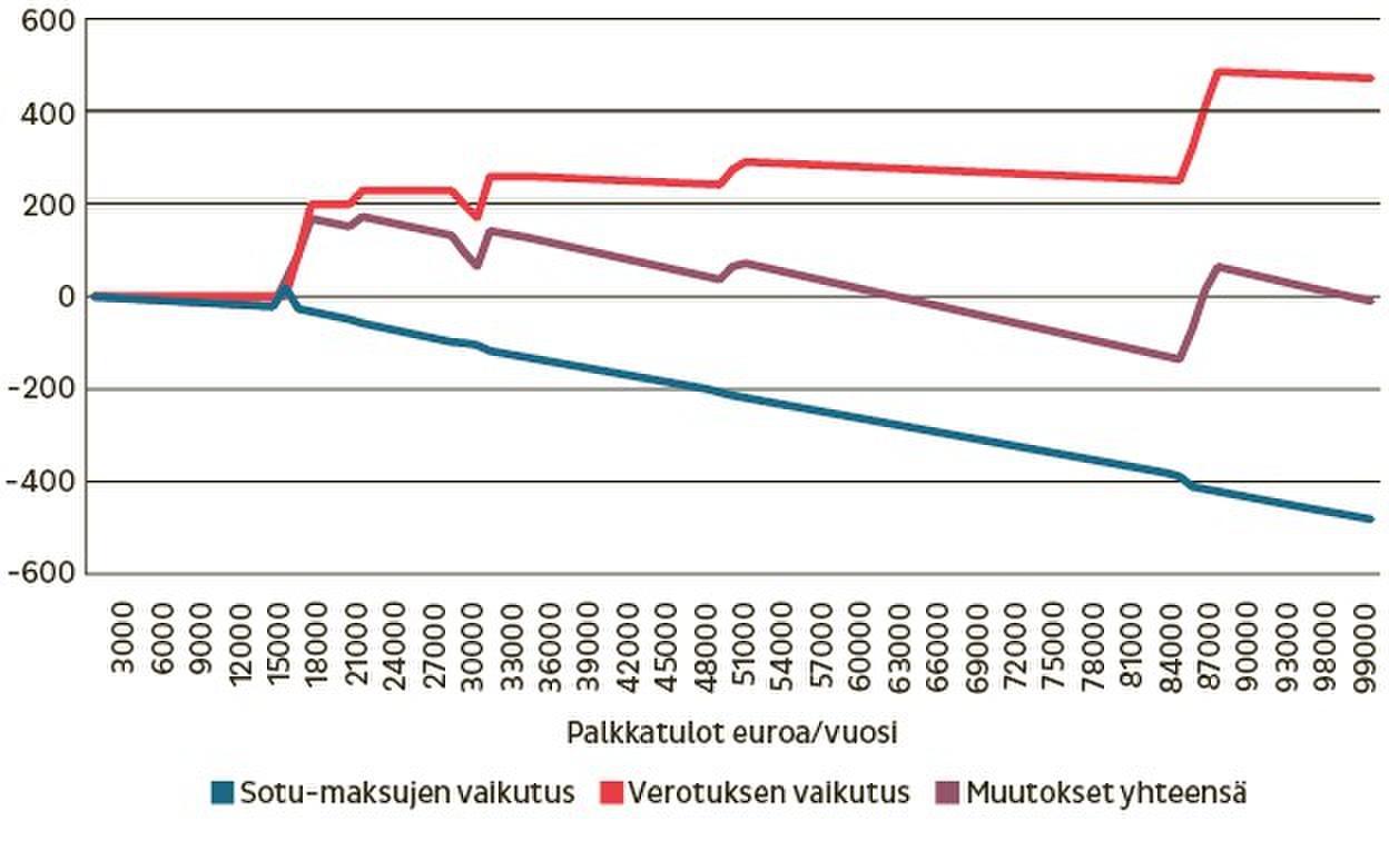 Kaaviossa tarkastellaan muutosten vaikutusta tulotasoittain. Pieni- ja keskituloisilla palkansaajilla jää ensi vuonna palkastaan käteen hieman suurempi summa, kun taas suurituloiset maksavat kasvavien sosiaalivakuutusmaksujen muodossa enemmän, kuin heidän verotuksensa kevenee.Kuva: Mika Viitanen