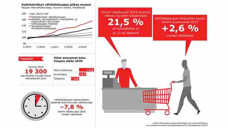 Kaupan kasvava myynti ei näy työtunneissa
