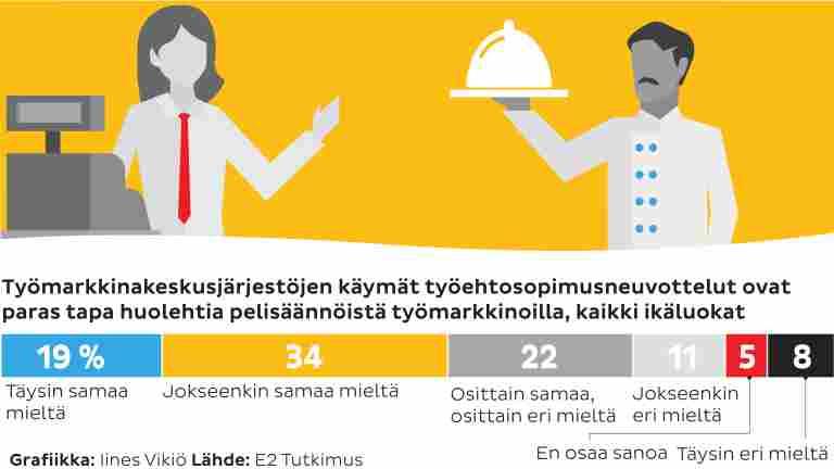 Työehtosopimuksia pidetään arvossaan–tietoa sopimisesta työmarkkinoilla kaivataan lisää