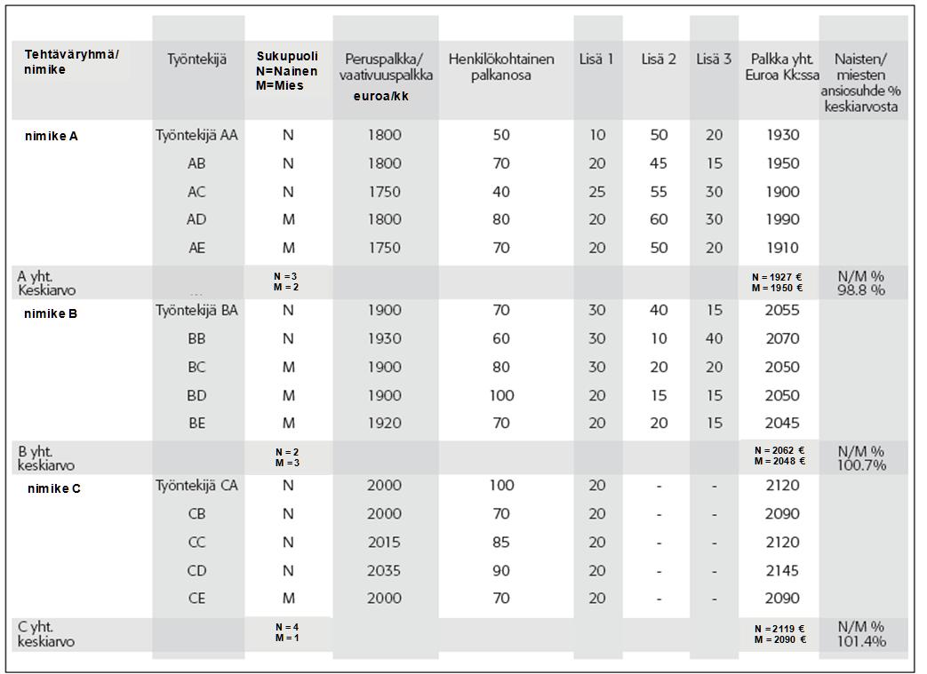Tasa-arvosuunnitelma ja palkkakartoitus - Palvelualojen ammattiliitto PAM