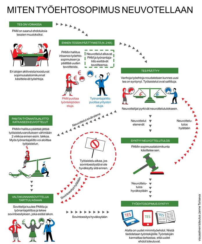 Infografiikka työehtosopimuksen synnystä