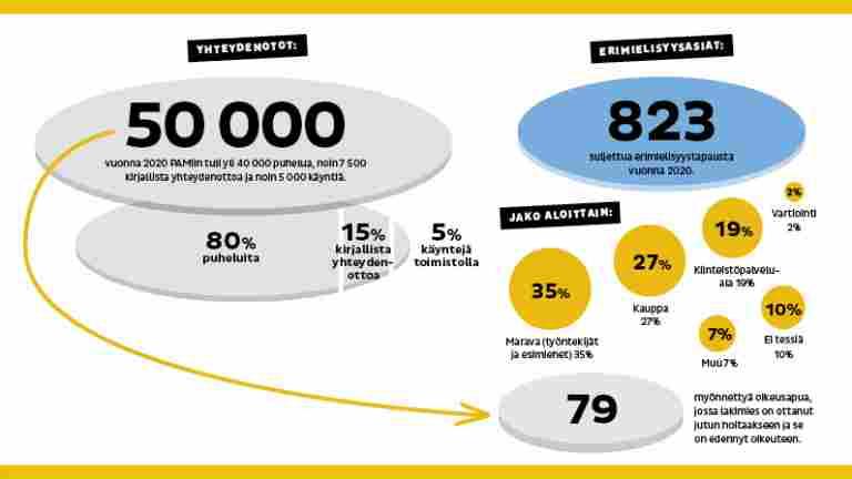 PAMin työsuhdeneuvontaan tulee vuosittain yli 50 000 yhteydenottoa – vain murto-osa päätyy oikeuteen
